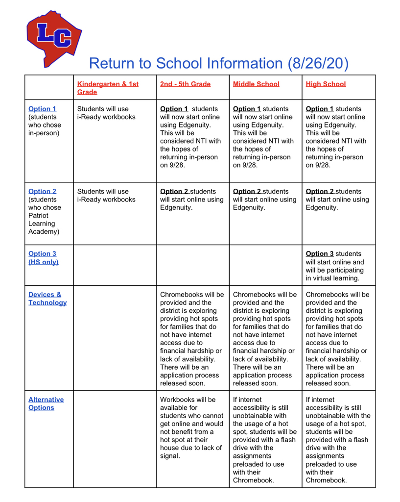 Back to school info chart